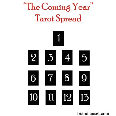 brandiauset: The Coming Year Spread This is an in-depth spread that can be used at any time during the calendar year, as it based on the lunar cycle. Each card represents one full cycle of the moon, about 29.5 days. 1 – This card represents you, and your current strengths/limitations in this cycle. Cards 2-13 each represent a single cycle of the moon, and the events and energies to be aware of during that time. Reading by rows 2-5, 6-9, and 10-13: See how these cards relate to each other ...