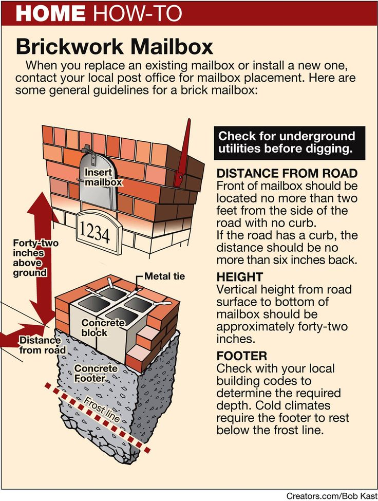 How to build a brick mailbox yourself