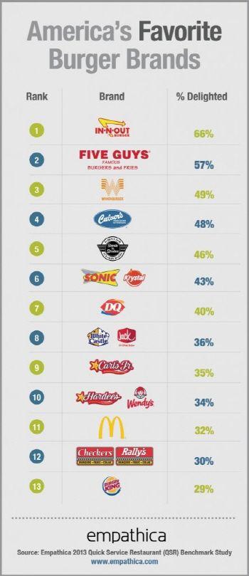 맥도날드 버거킹은 어디? 미국인이 선호하는 햄버거 순위 - 미디어펜