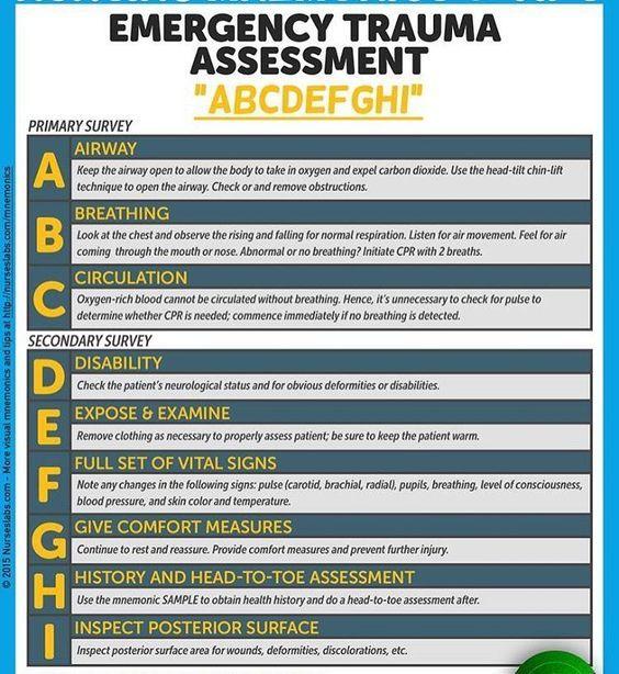 The 25+ Best Nursing Assessment Ideas On Pinterest