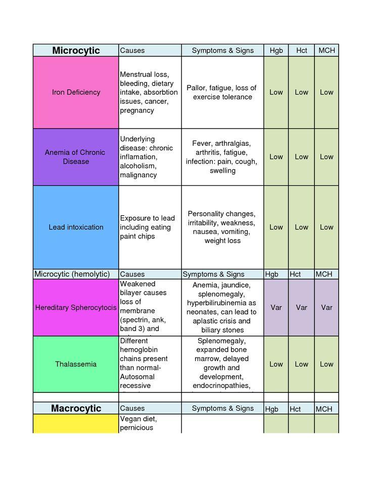 Anemia Chart By Xiaopangnv