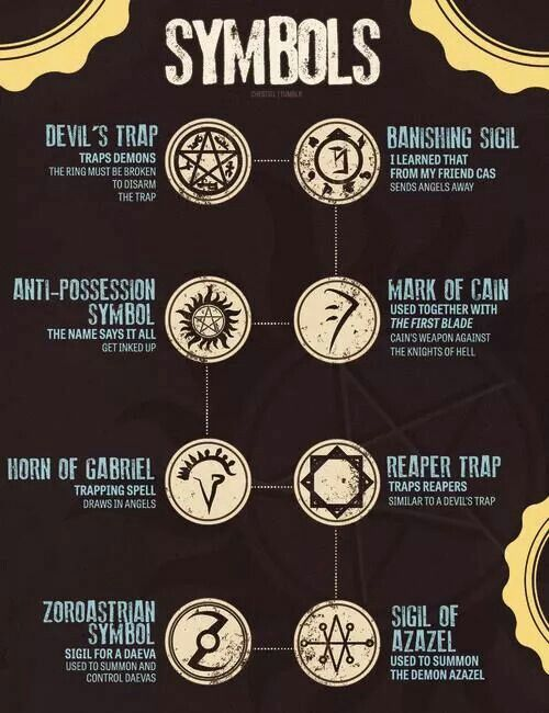 Know your symbols                                                                                                                                                     More