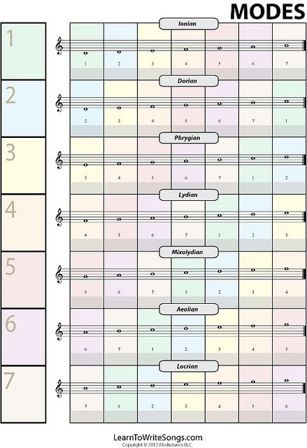 Chart showing different music notes for songwriting