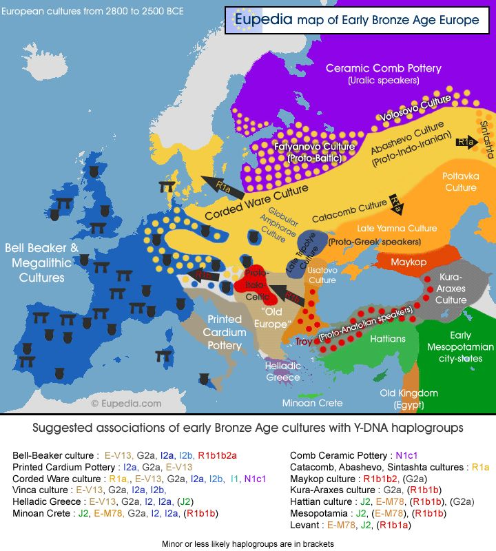 Haplogroup Migration Map: Late Neolithic & early Bronze Age cultures in Europe from approx 5,000 to 4,500 yrs ago, along w/ suggested associations for Y-DNA haplogroups.