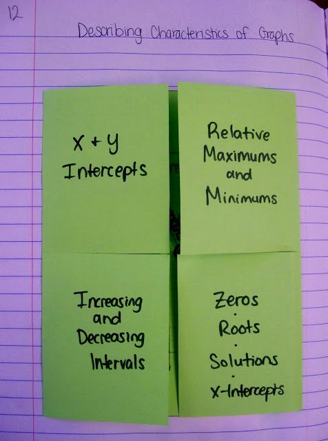 Math = Love: Algebra 2 Interactive Notebook Pages for Unit 1 Characteristics of Graphs