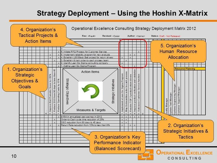 Operational Excellence Consulting LLC   Strategy Planning & Deployment