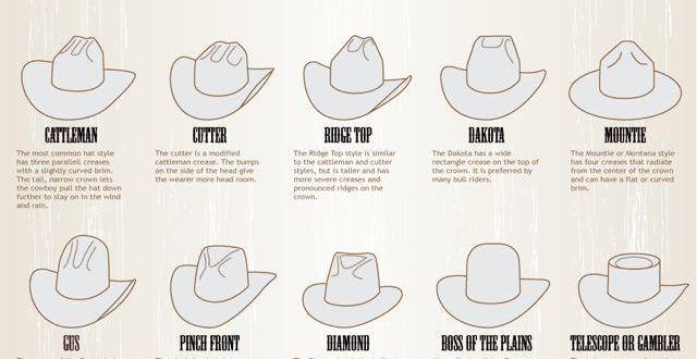 Cowboy Hat Styles Hat Fashion Cowboy Hat Styles Cowboy Hats