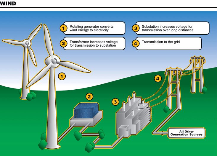 How Does Wind Energy Work Diagram More tips and info here ...