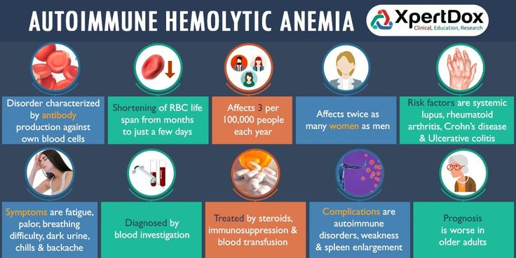 Autoimmune Hemolytic Anemia - Disorder characterized by antibody production against own blood cells