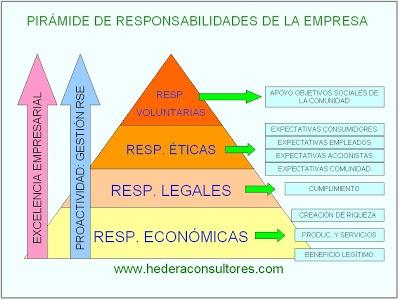 Pirámide de responsabilidades de la empresa