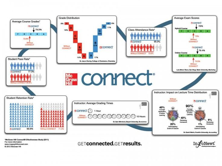 Las 25 mejores ideas sobre mcgraw connect en pinterest features for students mcgraw hill connect fandeluxe Image collections