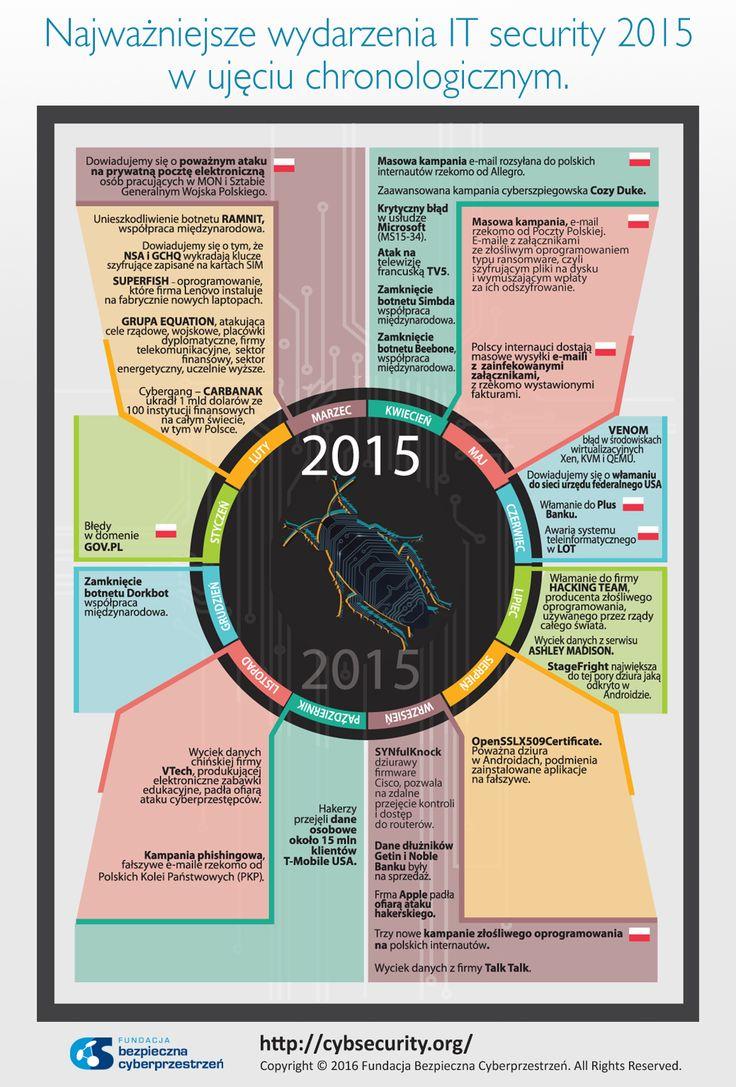 Najważniejsze wydarzenia IT security 2015 w ujęciu chronologicznym.