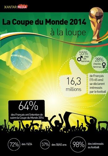 64 % des Français ont l'intention de suivre le prochain mondial au Brésil ! KantarSport a dévoilé les résultats de son étude « La Coupe du Monde 2014 à la loupe » réalisée en ligne auprès d'un échantillon de 1 000 personnes de 15 à 65 ans, représentatif de la population française.