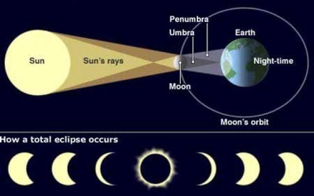 Fotografare l'eclissi solare parziale, uno spettacolo naturale ma in sicurezza !! #eclissi #eclissiparziale #fotografare
