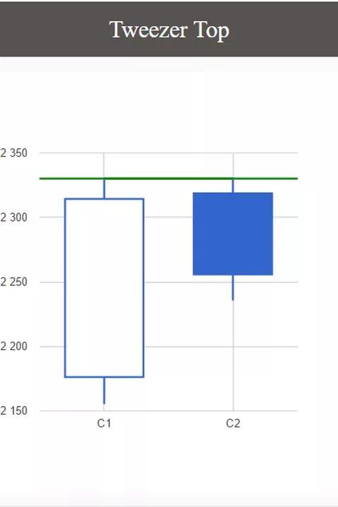 Bybriar.com | Trading and forecasting software | Tweezer Top