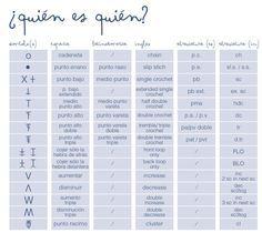 Equivalencias simbolos español-ingles ♡ Teresa Restegui http://www.pinterest.com/teretegui/ ♡