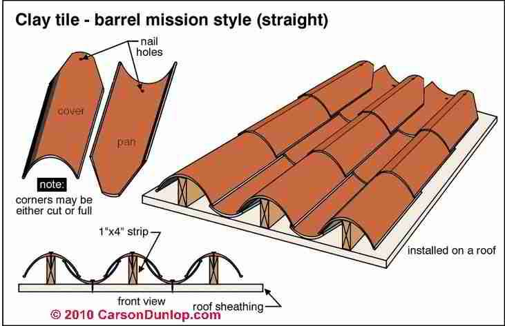 Attractive Barrel Roof Tile Clay Tile Roof Identification Inspection Installation Repair Roof Cost Roof Cleaning Clay Tiles