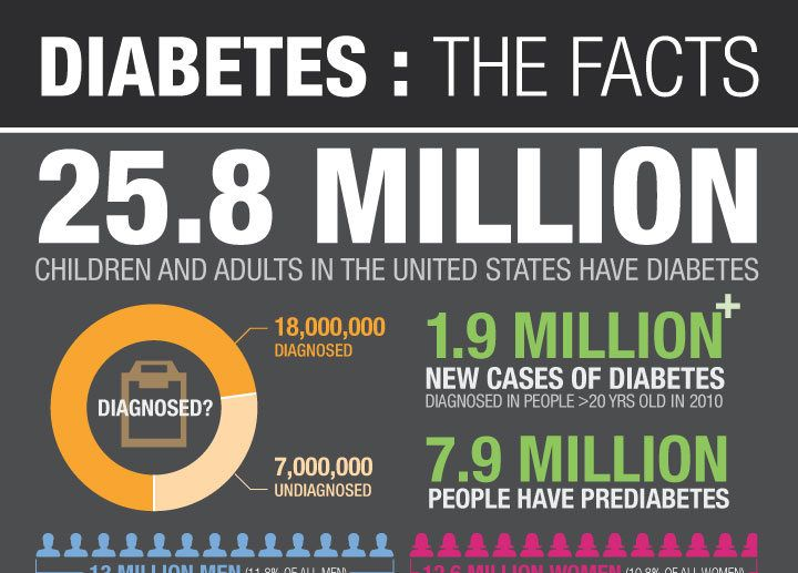 Health campaign on diabetes