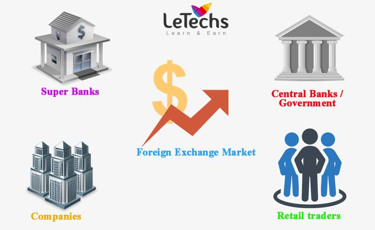 Who trades in Forex market? - LeTechs