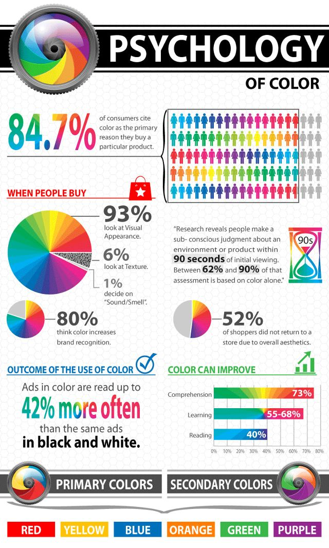 Psychology Of Colour In Design And Marketing | Infographic