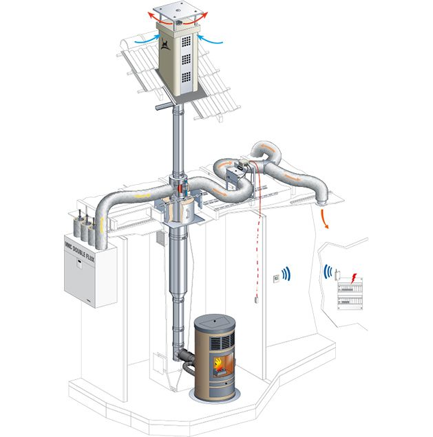 Distribution D Air Chaud Pour Poele A Granules Et Vmc Double Flux Cheminees Poujoulat Vmc Double Flux Poele A Granules Double Flux