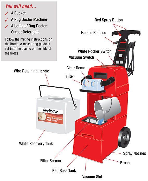 Cleaning Shag Pile Carpet - Rug Doctor Experts