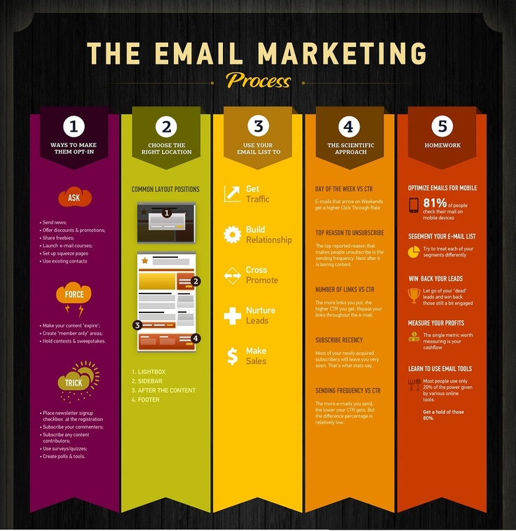 What ,When, Where,Why and How of the email marketing process for your reference.