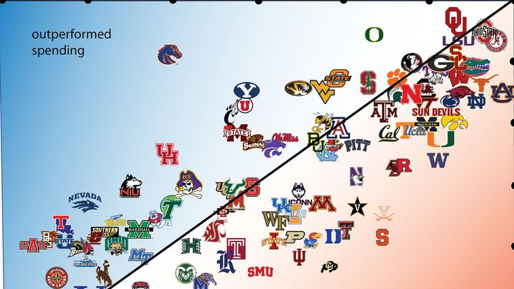 It takes money to make football teams win games. Which college programs are the most efficient at spending and winning?