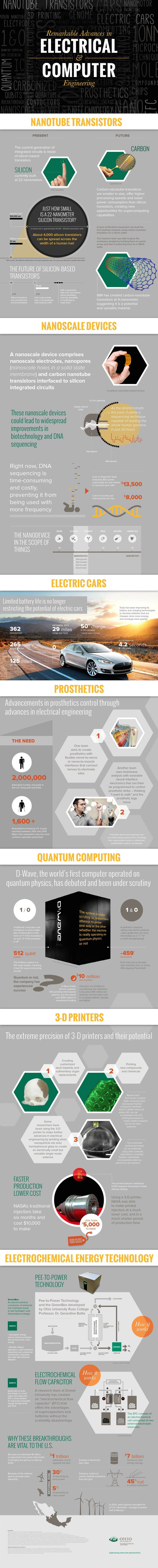 best ideas about computer engineering computer infographic remarkable advances in electrical and computer engineering nationalengineersweek