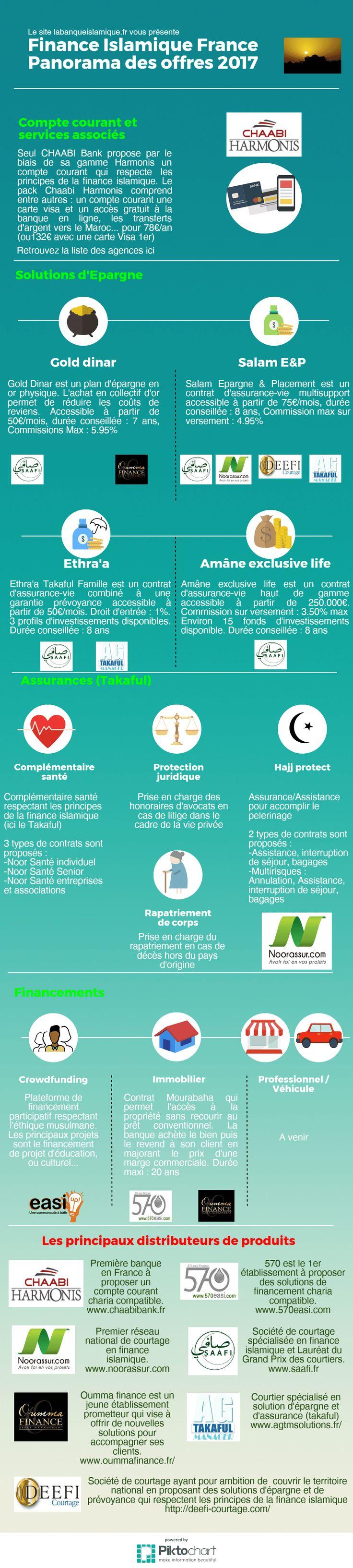 Panorama 2017 de la finance islamique en France