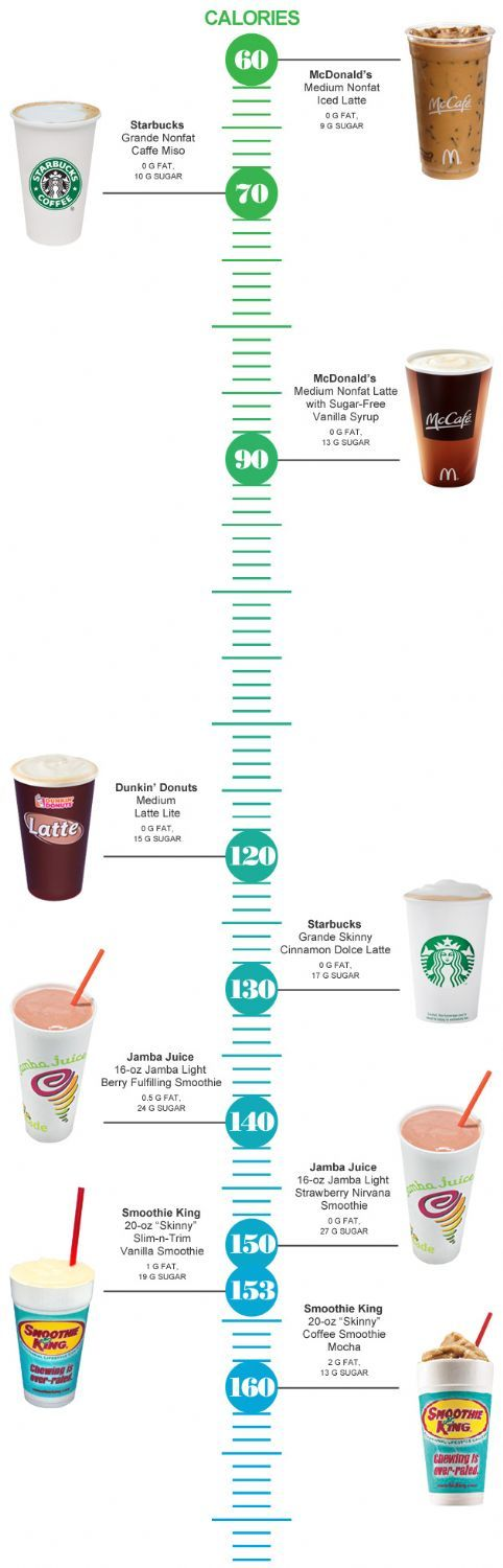 The 9 Healthiest Coffee Drinks and Smoothies:  Website, Low Calories, Coffee Drinks, Healthiest Coff, Memorial Drinks, Healthy Food, Health Fit, Memorial Healthy, Food Drinks