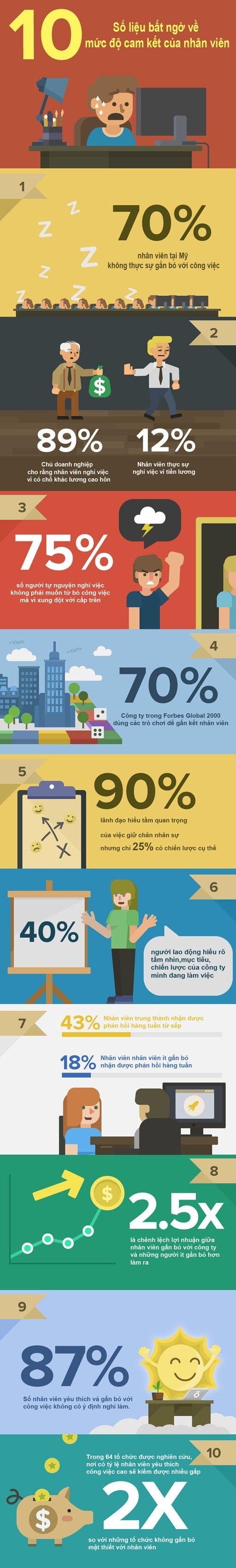 [Infographic] 10 bất ngờ về cam kết của nhân viên