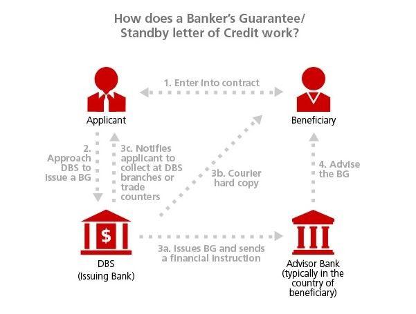 Více než 25 nejlepších nápadů na Pinterestu na téma Bank guarantee - letter of credit