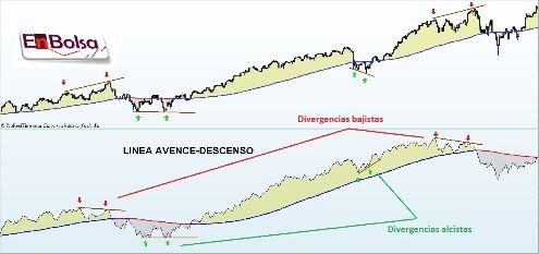 Divergencias ad