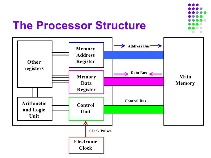 Image Result For Cpu Structure Diagram