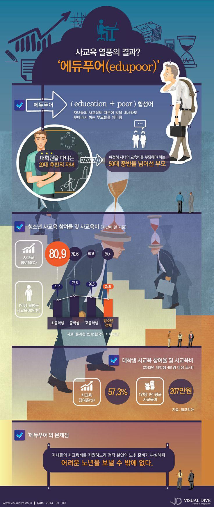 [인포그래픽] 사교육 열풍의 폐해 '에듀푸어' #edupoor / #Infographic ⓒ 비주얼다이브 무단 복사·전재·재배포 금지
