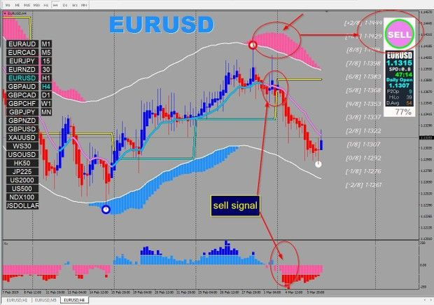 What Does Ma Mode 1 Represent In Forex Indicator