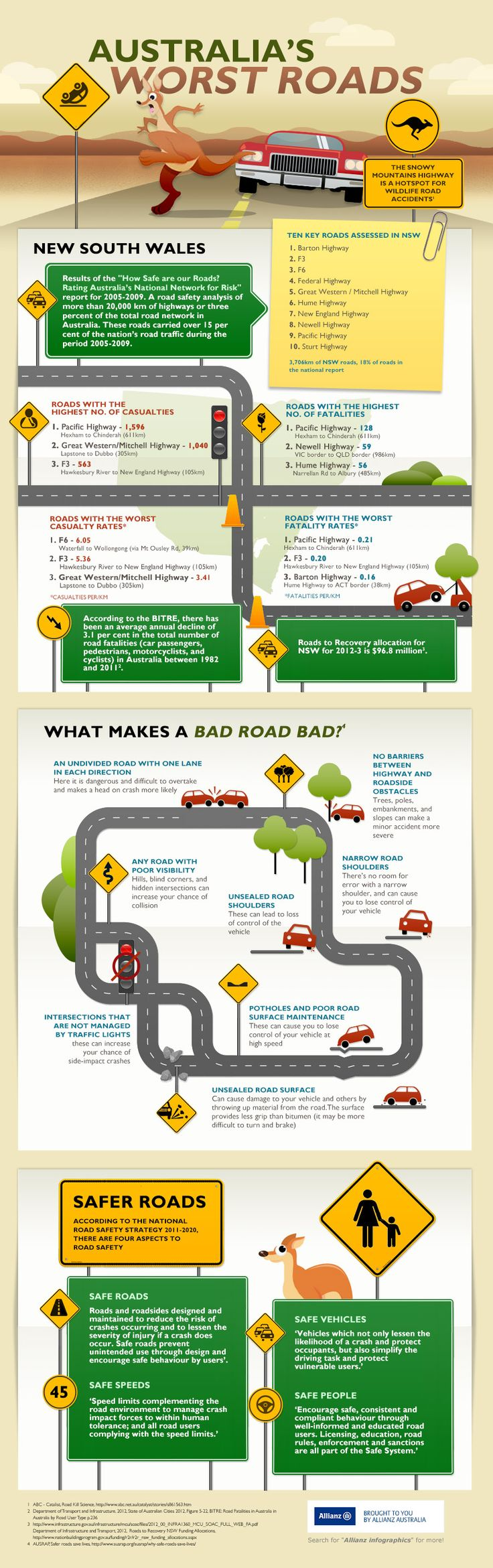 Worst roads in NSW infographic Car insurance, Auto