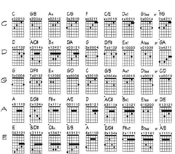 Fancy Guitar Chords For Worship Songs Photo - Basic Guitar Chords ...