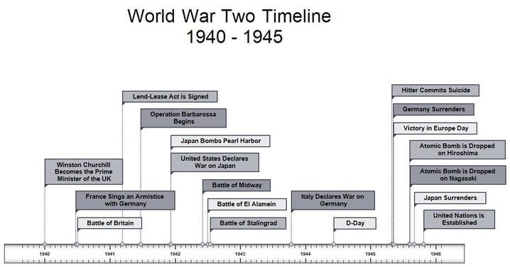 The timeline of world war 2. ((Accessed 16/10/14)) | World War II ...
