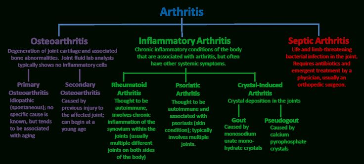 What Are The Different Types Of Arthritis Check more at http://www.nhprimecare.org/what-are-the-different-types-of-arthritis/