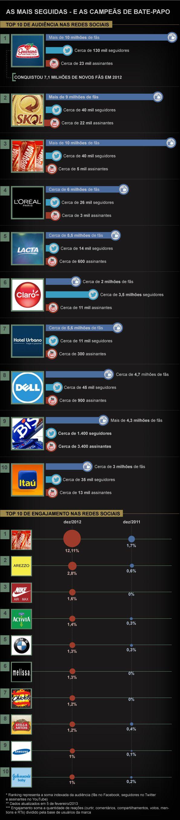 As 10 marcas de maior audiência e engajamento na web em 2012