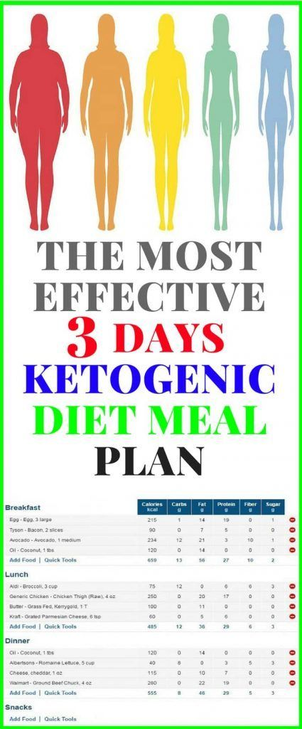 The Most Effective 3 Days KetoGenic DIET Meal Plan ...