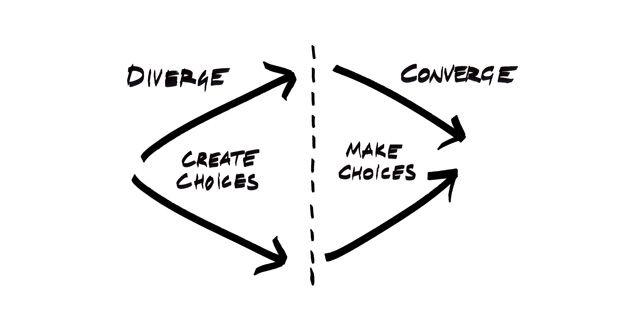 Resultado de imagem para design thinking diverge converge