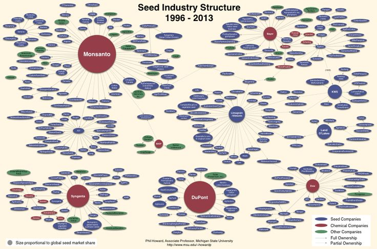 "more than 70 seed company acquisitions by the top eight firms, as well as a number of biotech company acquisitions and joint ventures.""  Monsanto, DuPont and Syngenta now control over half the global market – a dramatic shift"