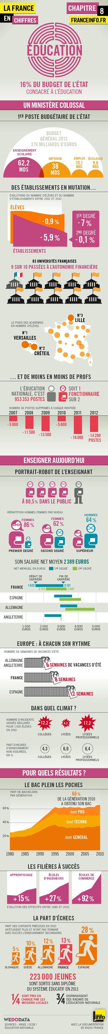 Infographies | La France en chiffres : éducation - France Info