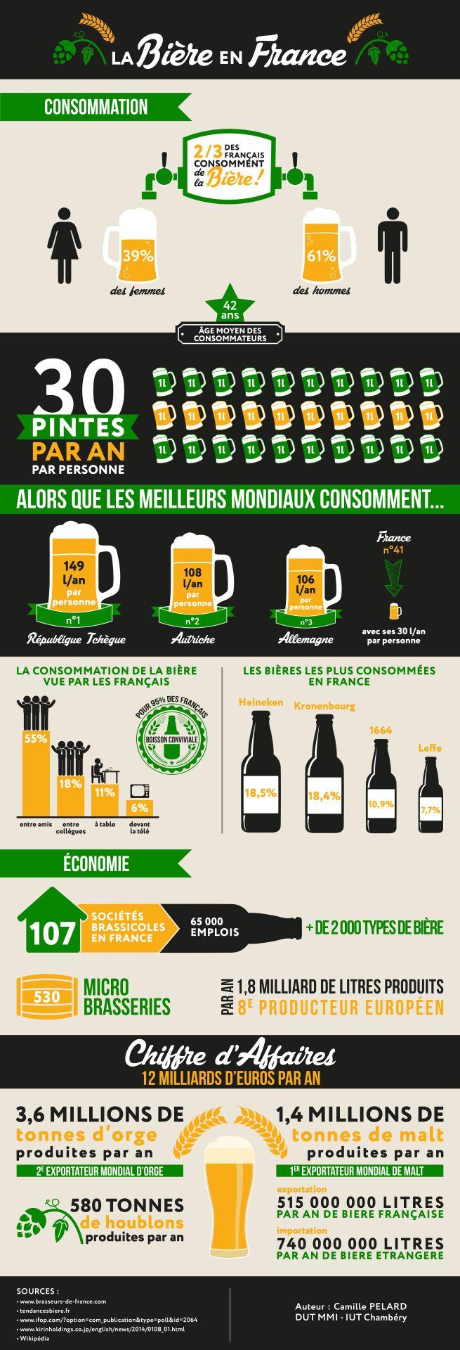 Infographie - La bière en France