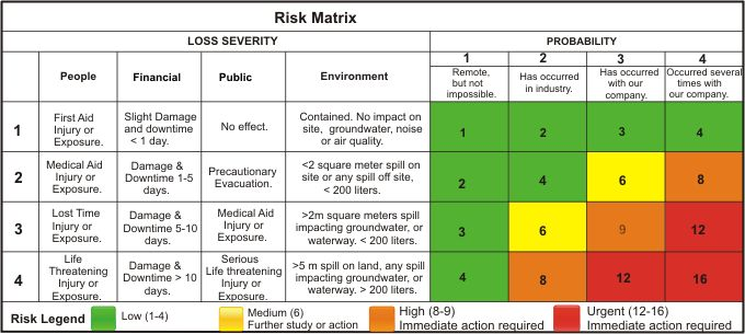 Probability Impact Matrix Risk Management Change