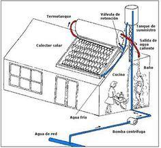 Hoy te presentamos el primer PANEL SOLAR para la producción de agua caliente, hecho CON BOTELLAS DE PLASTICO RECICLADAS.  De hecho, esta iniciativa fue premiada en 2004 por larevista sobre proyectos renovables sin ánimo de lucro Superinteresante.  Además, si eres un manitas y quieres hacerte tu propio panel solar ecológico, incluimos también los pasos necesarios para ello.  http://bricoblog.eu/panel-solar-con-bolletas-de-plastico-recicladas