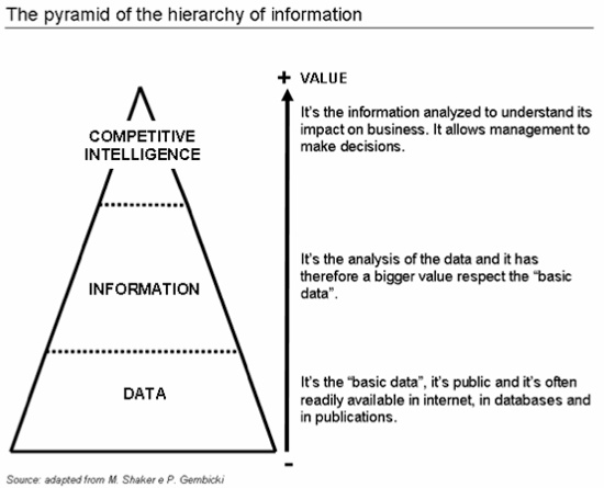 http://www.competitiveintelligence.it/wp-content/uploads/2010/09/pyramid_eng.png